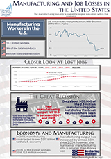 Manufacturing Job Losses