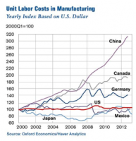 Labor Costs In Manufacturing 289×300