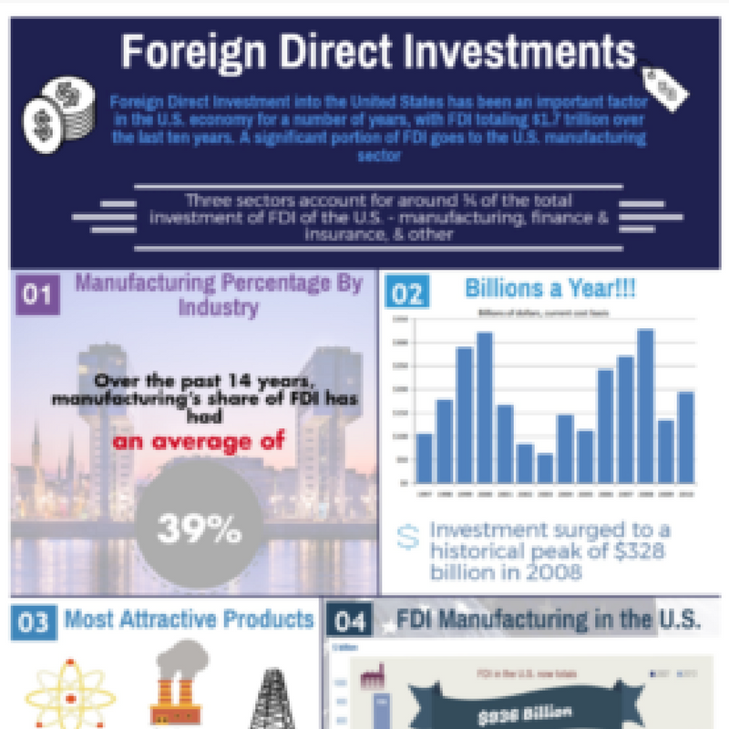 Manufacturing and Reshoring Data on Foreign Direct Investment