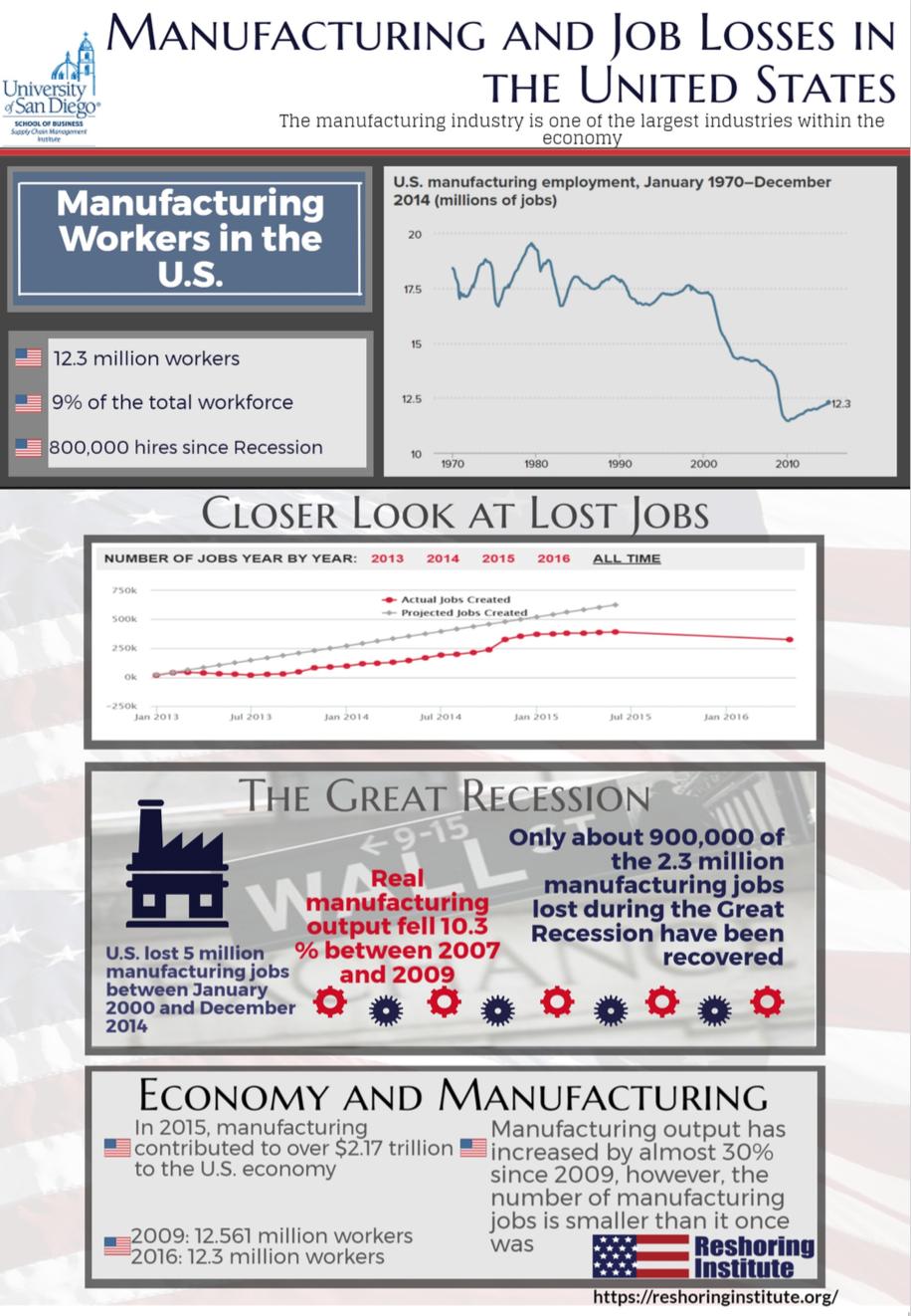 IRT Infographic
