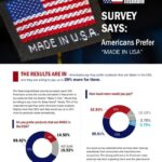Survey Says: Americans Prefer