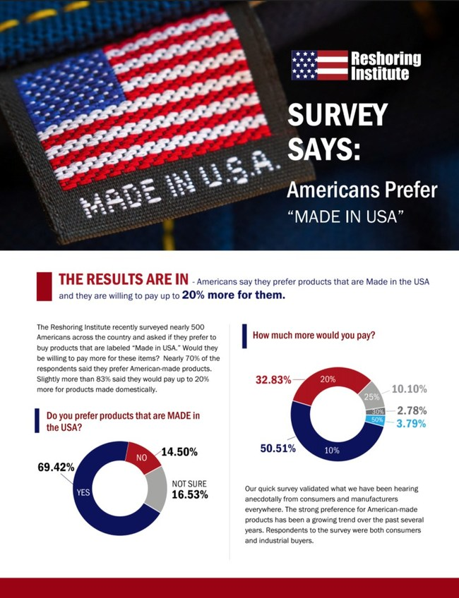 Survey Says: Americans Prefer