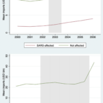 Global value chain responses to previous health shocks: Lessons for Covid-19