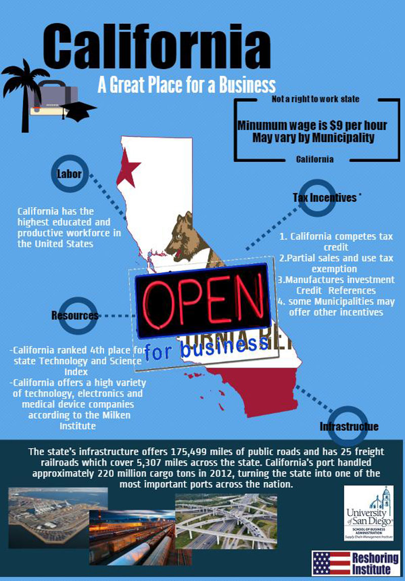 California Reshoring Infographic
