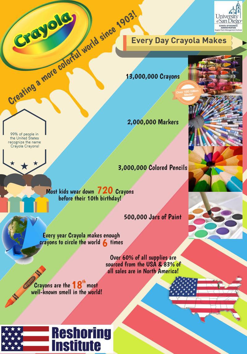 Crayola Reshoring Infographic