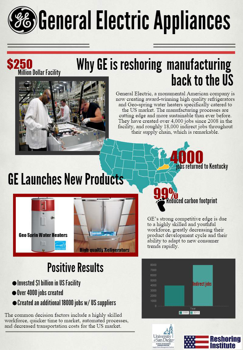 GE Reshoring Infographic