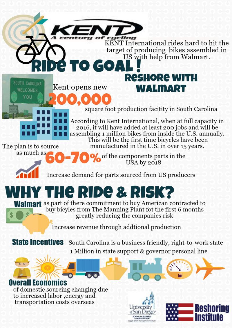 Kent International Reshoring Infographic