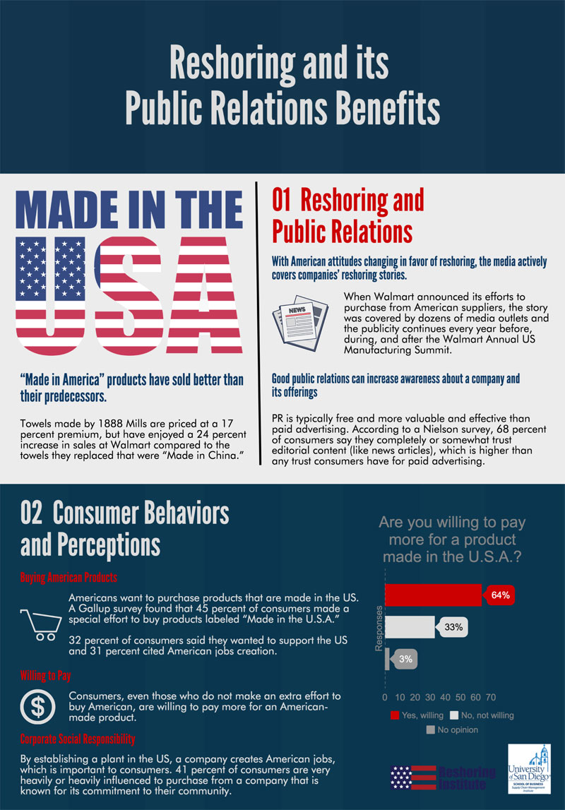 Public Relations Reshoring Infographic