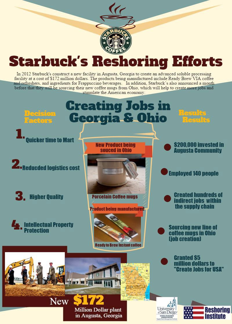 Starbucks Reshoring Infographic