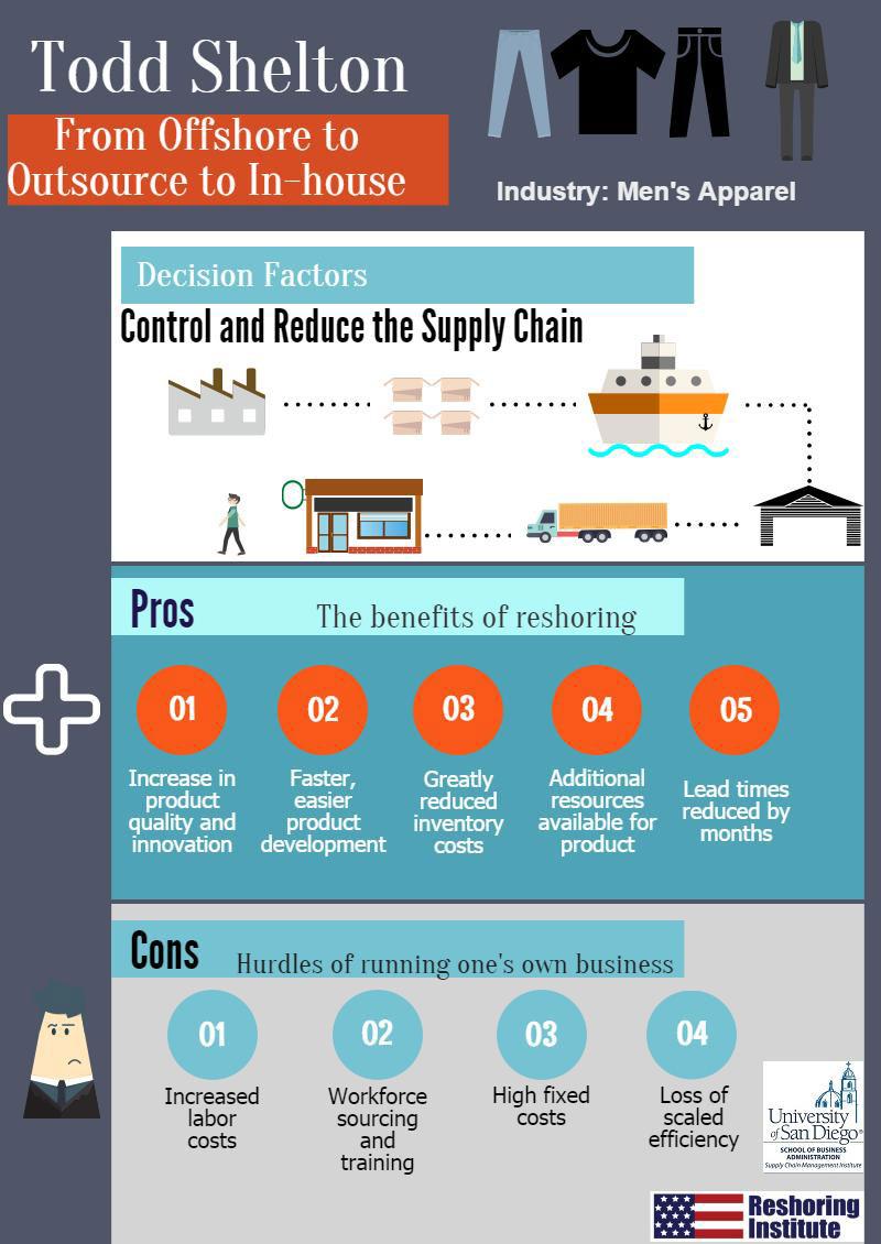 Todd SheltonReshoring Infographic