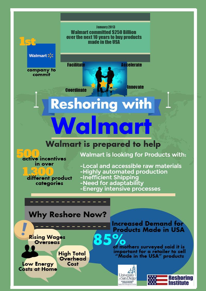 Walmart Reshoring Infographic