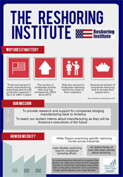 Reshoring Institute Infographic